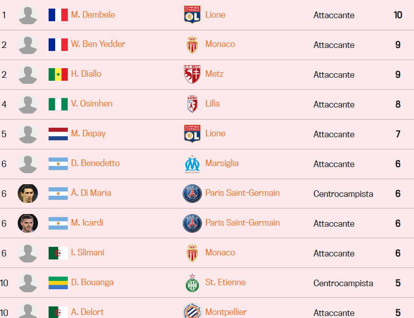 Classifica marcatori Ligue 1 2019-2020