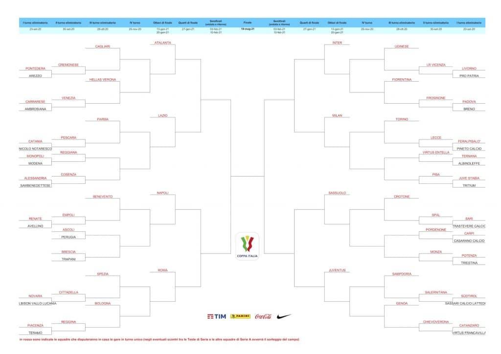 tabellone Coppa Italia 2020-2021